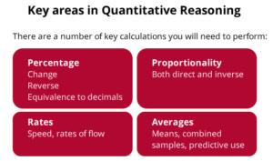 UCAT QR Topics key areas